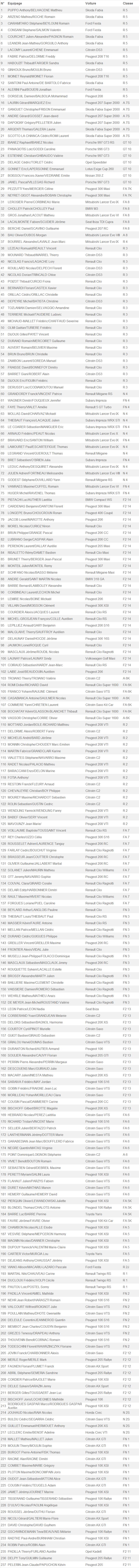 Listes des engagées de la finale de la coupe de france des rallyes